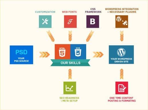 our WordPress development process