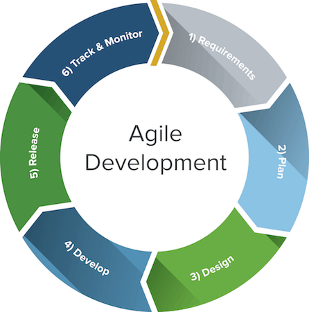 Agile mobile development process