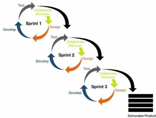 Mobile App Development - SPRINT process